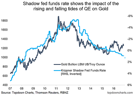 QE On Gold
