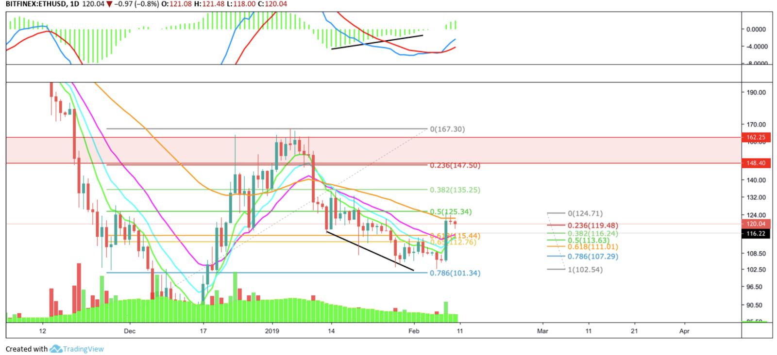 ETH/USD, Daily Chart