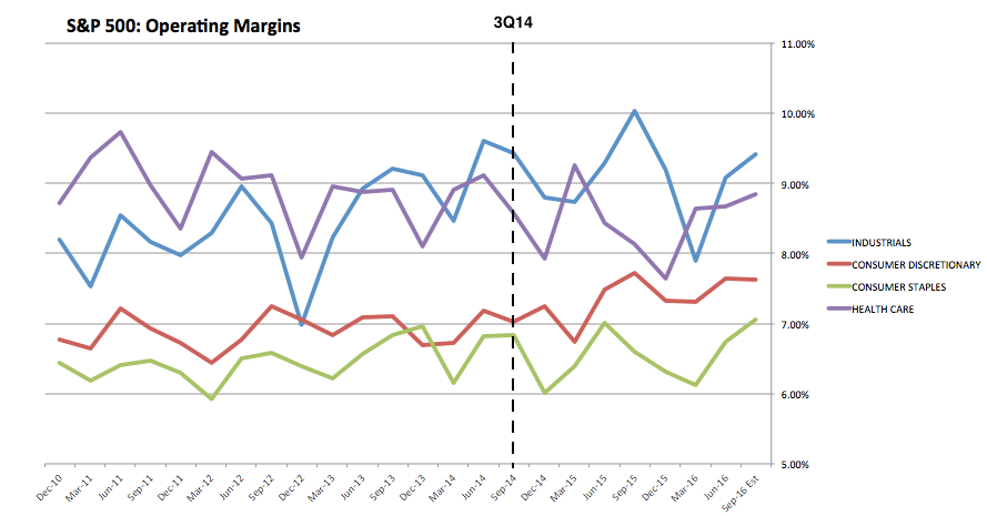 SPX Operating Margins: Industrials:Discretionary:Staples;Healthcare