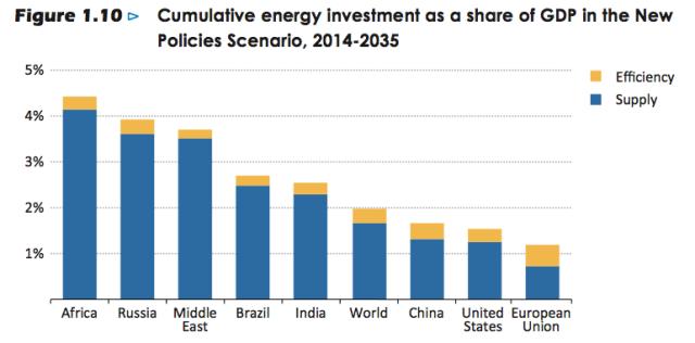 Cumulative Energy Investment Required