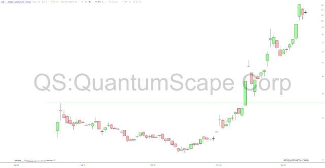 Quantum Scape Chart.