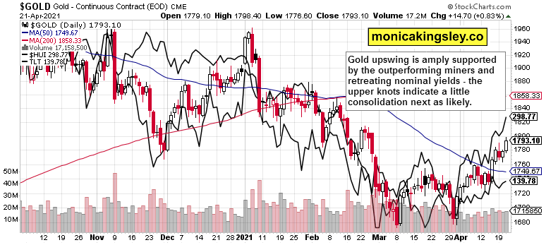 Gold Daily Chart With HUI And TLT.