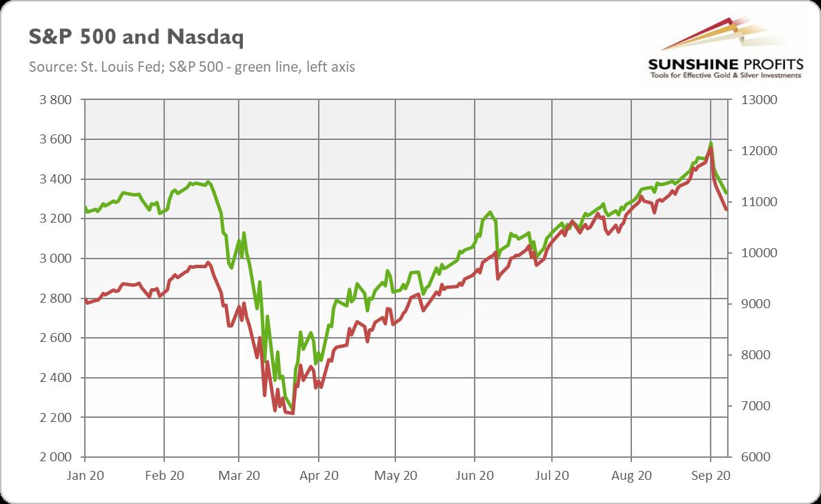 S&P 500 and Nasdaq Chart.