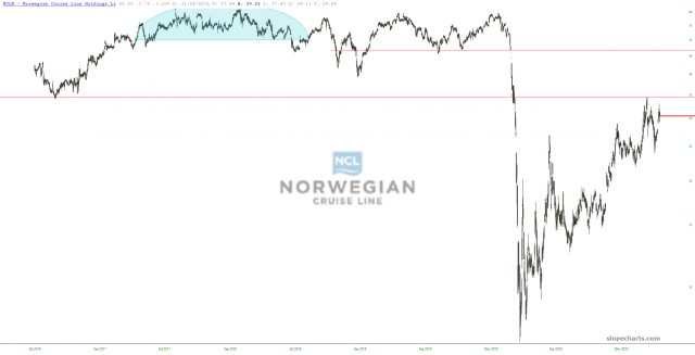 Norwegian Cruise Line Chart.