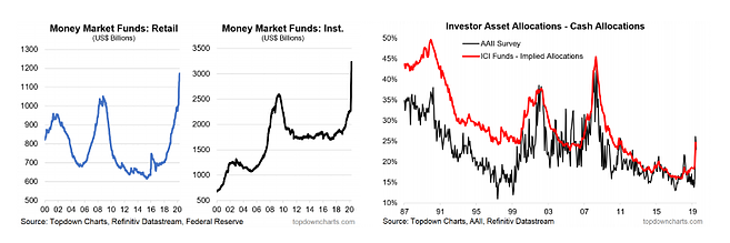 Money Market Funds and Investor Asset Allocations