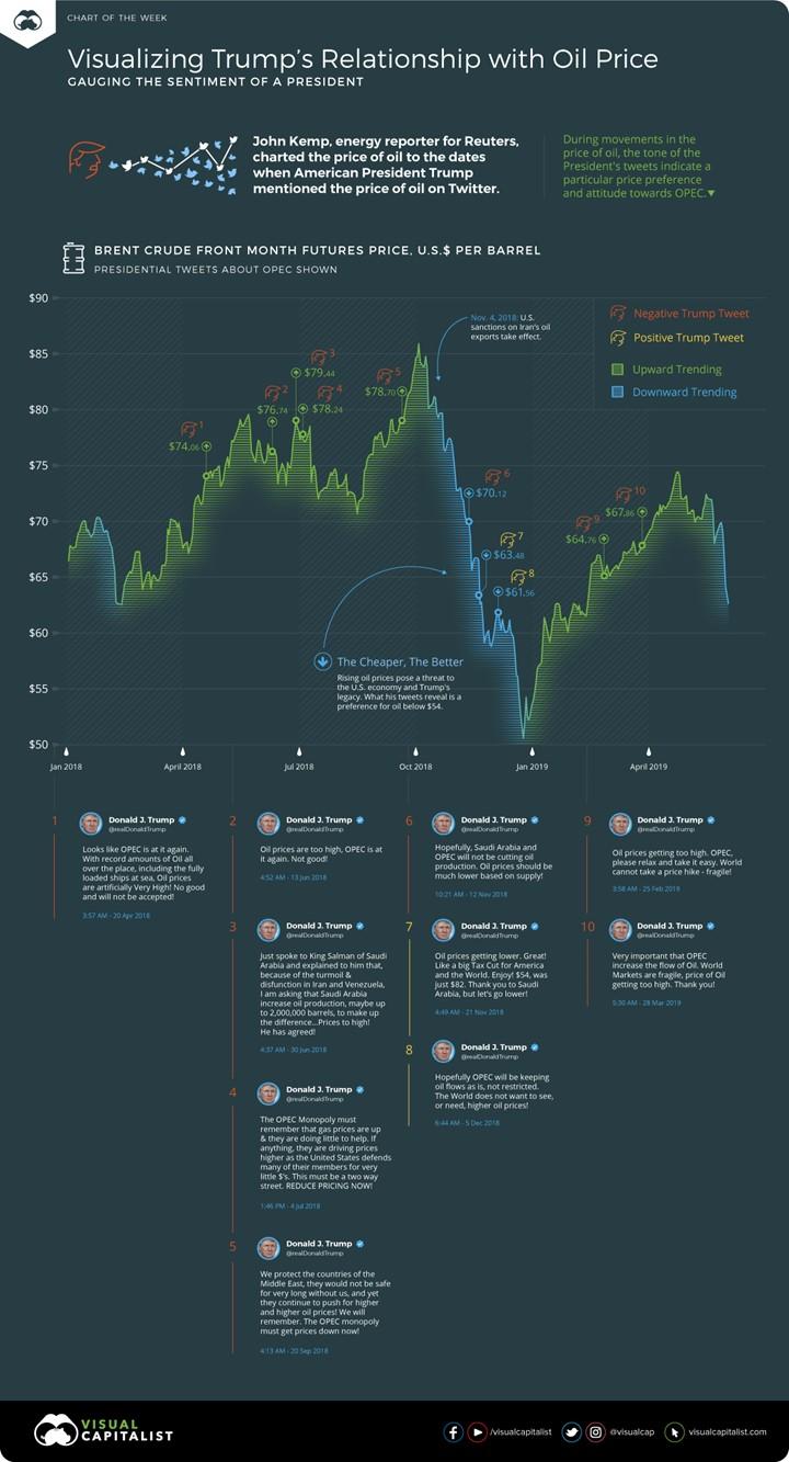 Views On Oil Prices