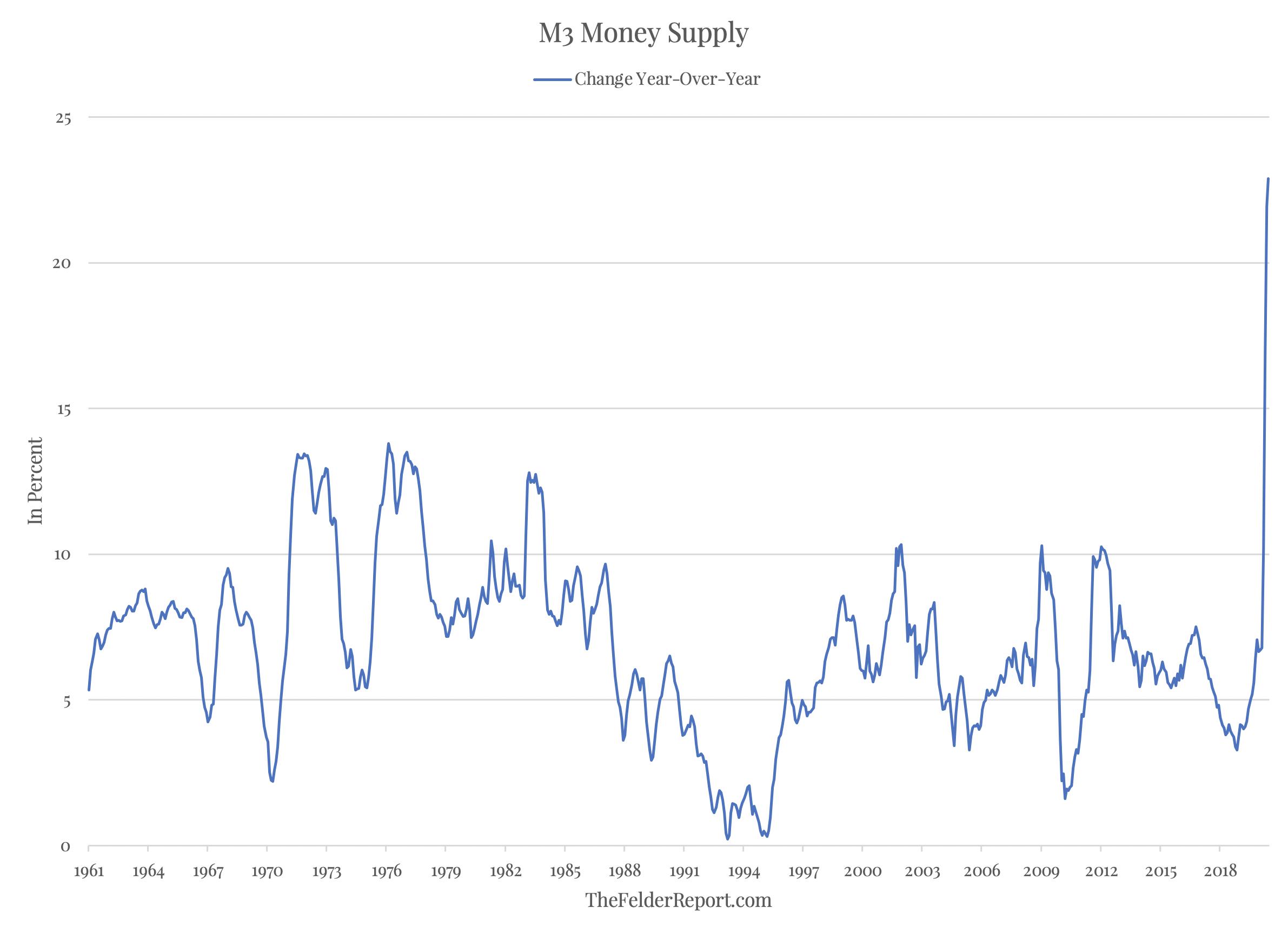 M3 Money Supply Change YoY Chart
