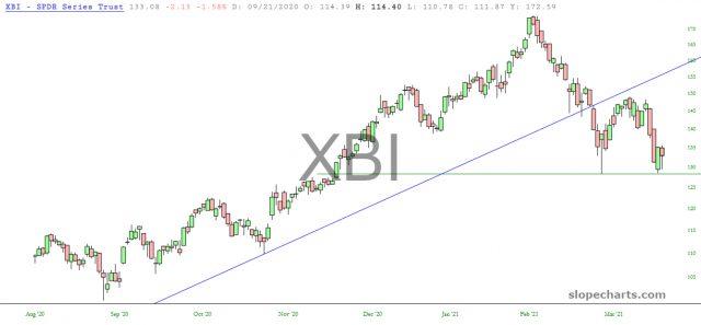 XBI Daily Chart