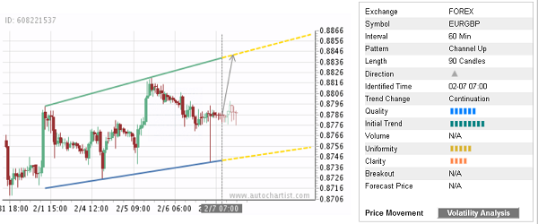 EUR/GBP 90 Candles