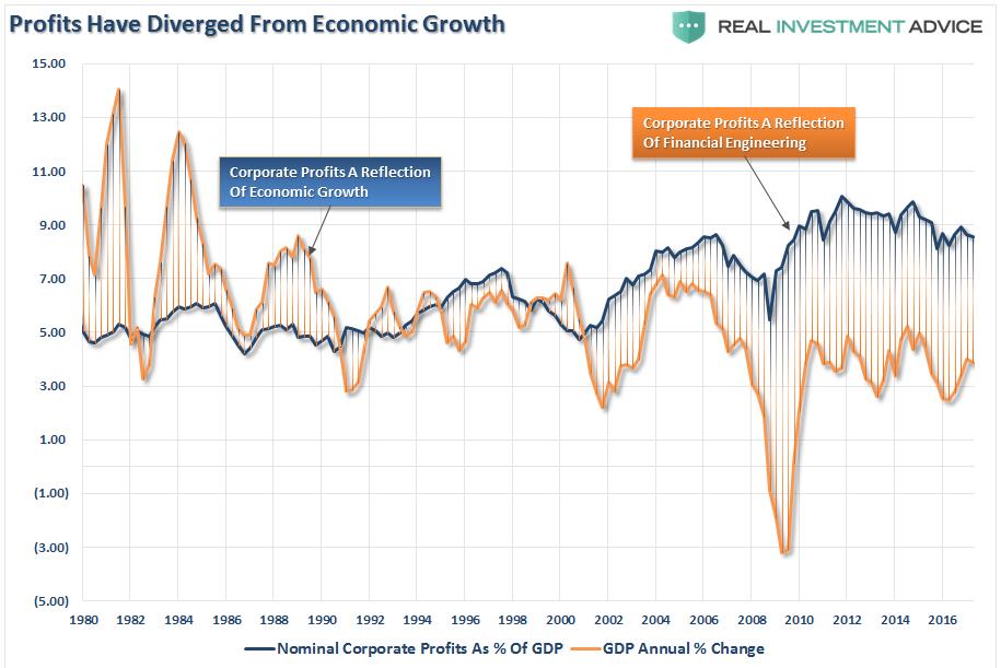 Profits Have Diverged Form Economic Growth
