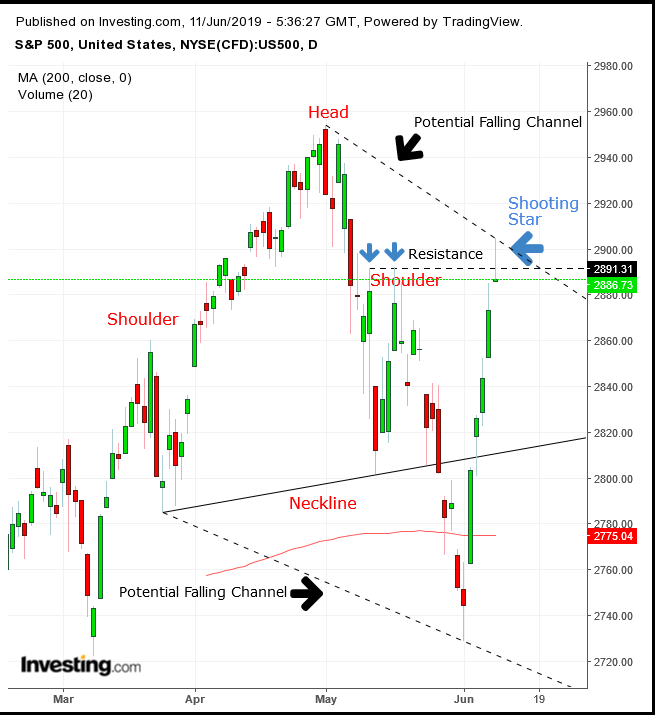 Chart Of The Day: S&P 500 Rally In Danger As Bearish Pattern Develops