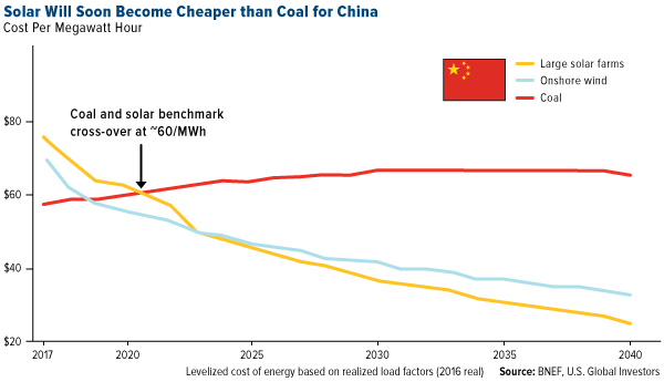 Solar Will Soon Become Cheaper than Coal for China