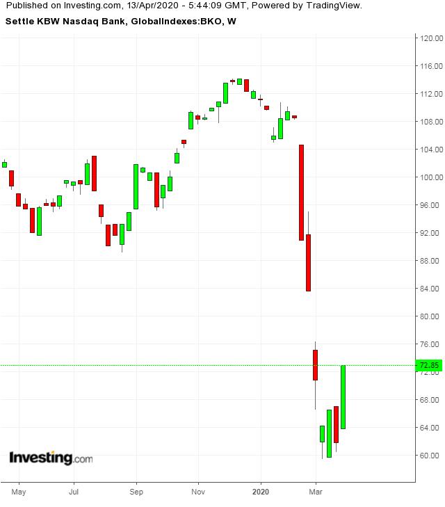 KBW NASDAQ Bank Index Weekly TTM