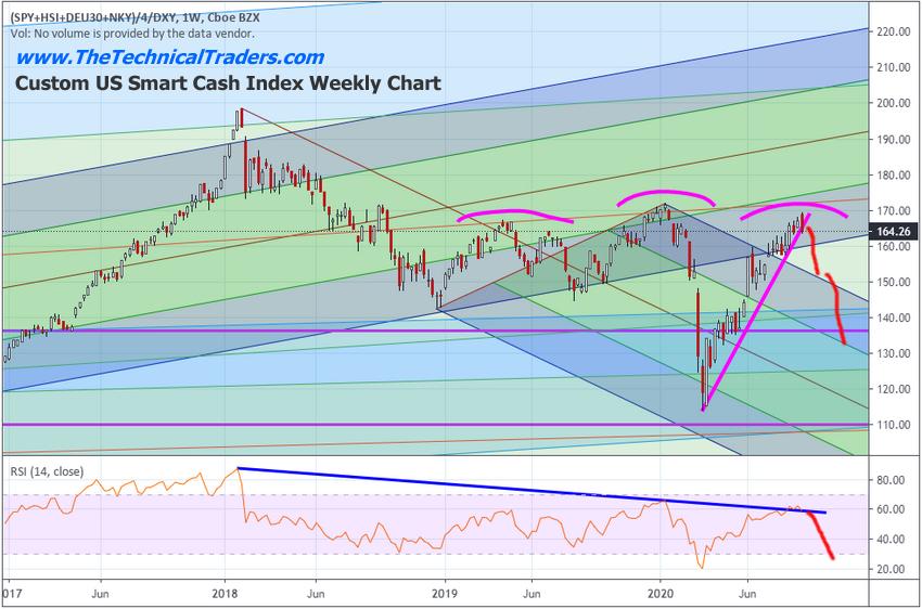 Custom US Smart Cash Index Weekly Chart