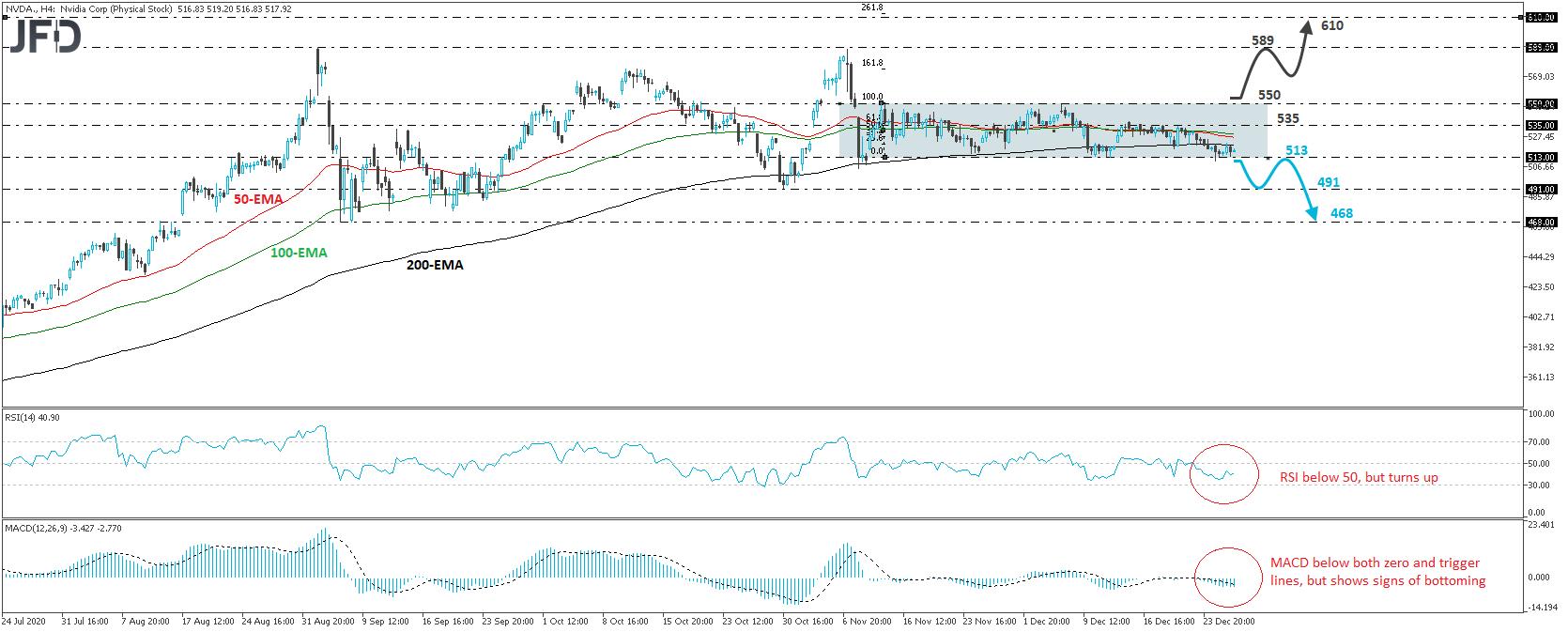 Nvidia stock 4-hour chart technical analysis
