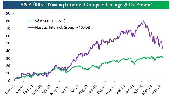 S&P 500 vs Nasdaq Internet Group: 2013-Present