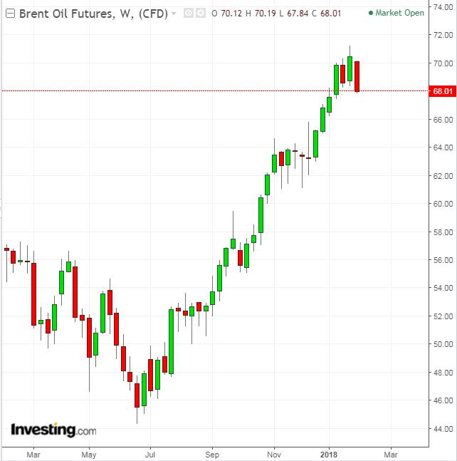 Brent Oil Weekly