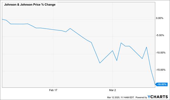 Johnson & Johnson Price % Change