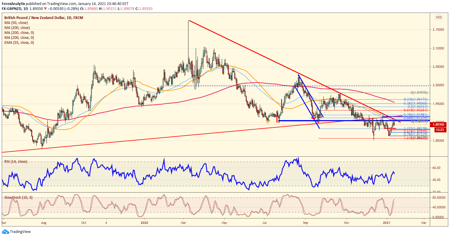Chart Of The Day: GBP/NZD
