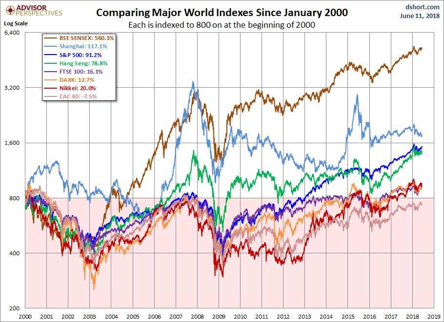 Global Stocks Since 2000
