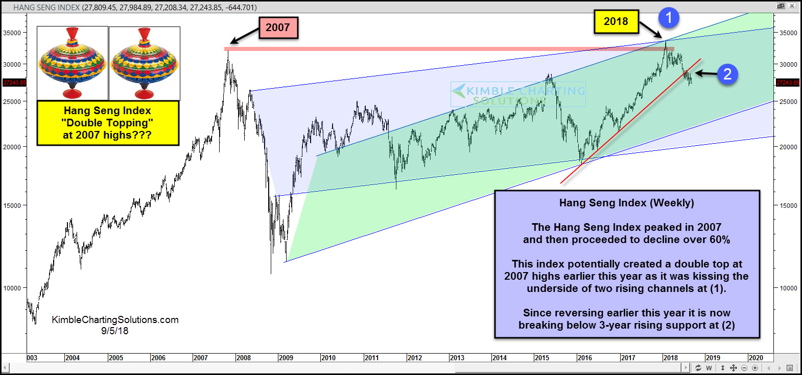 China's Hang Seng