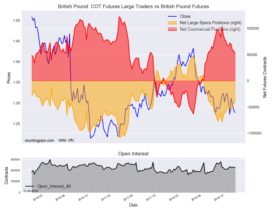 COT Futures Large Traders Vs British Pound Futures