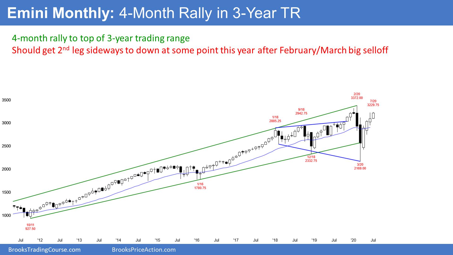 Emini Monthly Chart