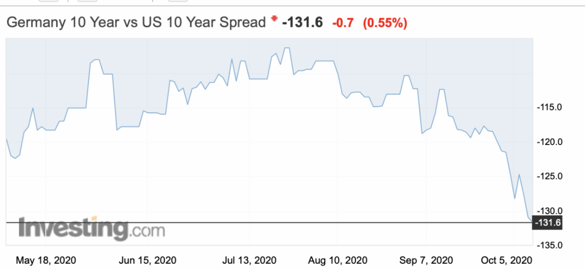 German-U.S. 10-Year Yield Spread.