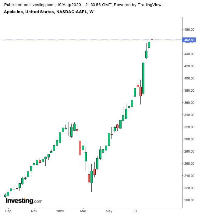 Apple 1-Year Chart.