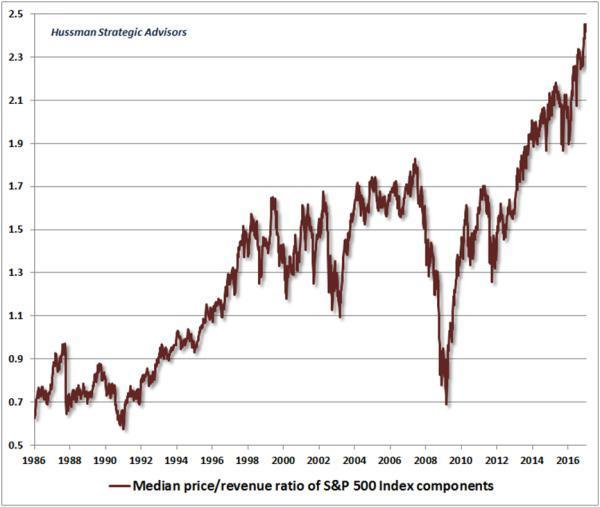 SPX Price/Revenue Ratio