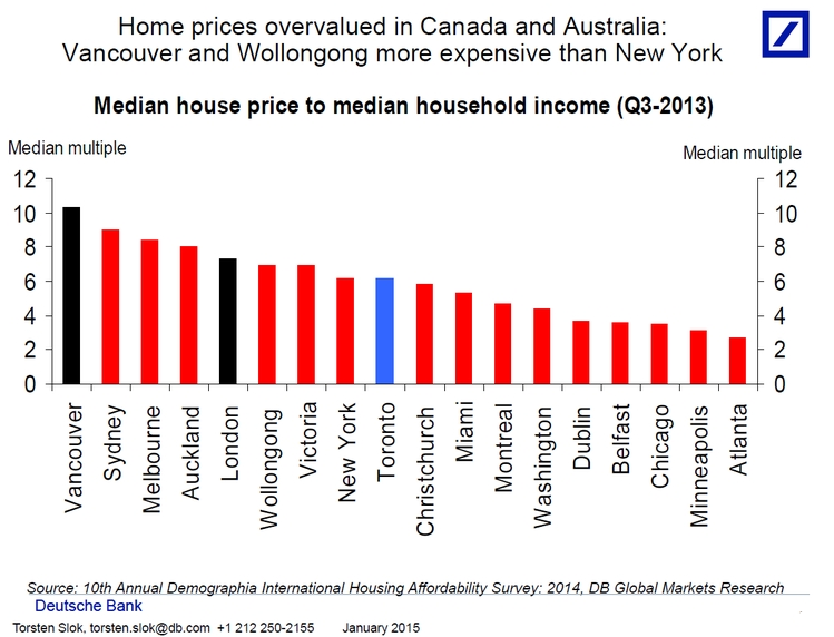 The Canadian Housing Market In 5 Charts Investingcom