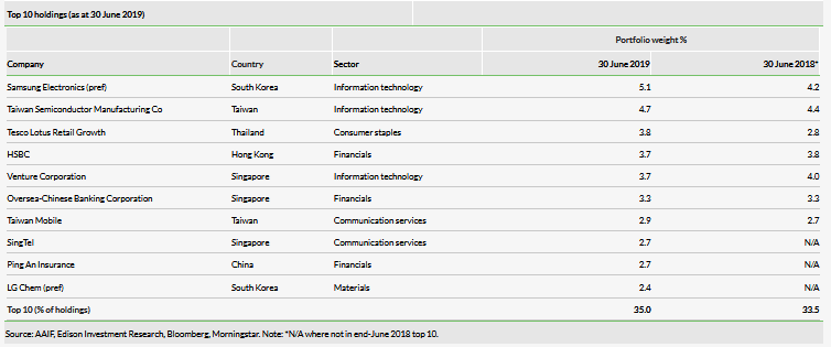 Top 10 Holdings (As At 30 June 2019)
