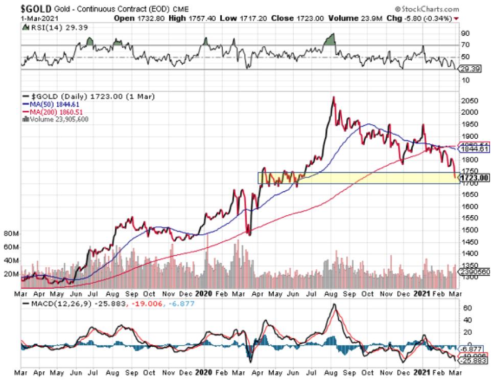 Gold Candlestick Chart.