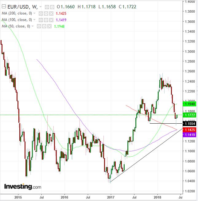 EUR/USD Weekly 2014-2018
