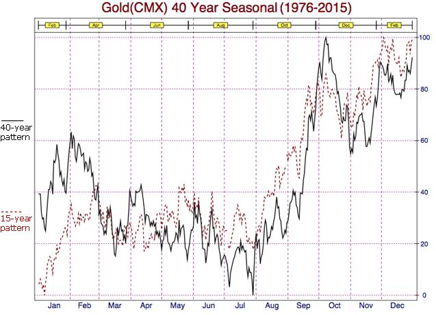 Gold 40 Yr Seasonal Chart