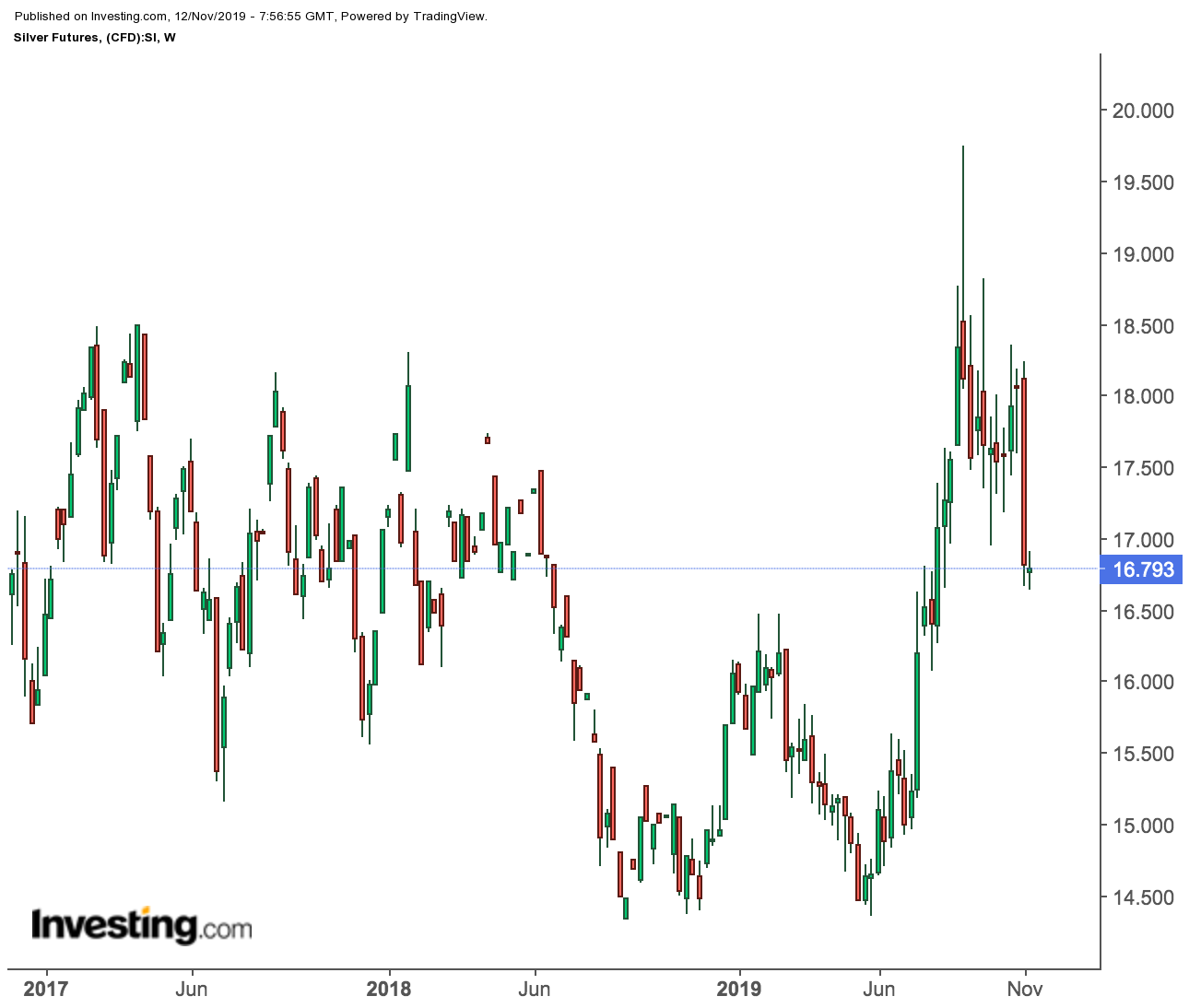 Silver Futures Weekly Price Chart