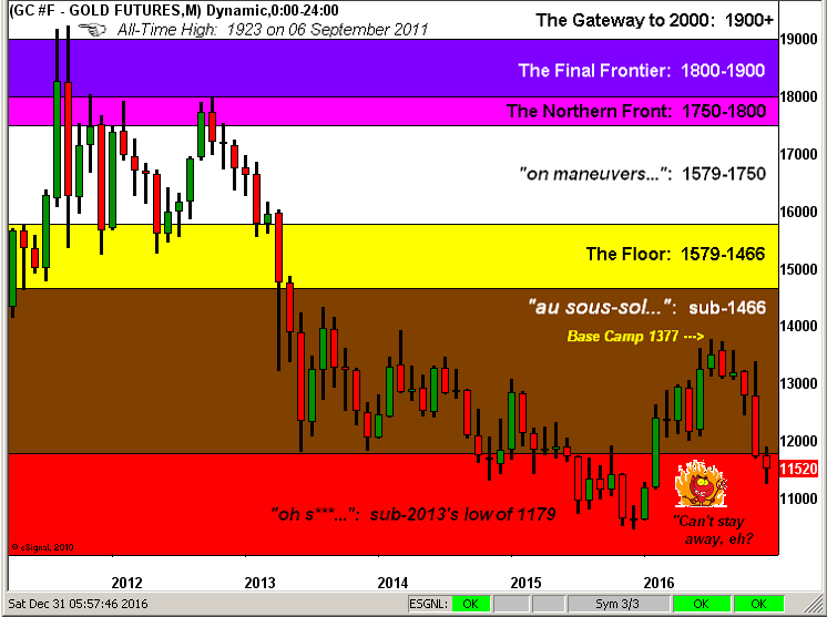 Gold Futures Monthly 2011-2016