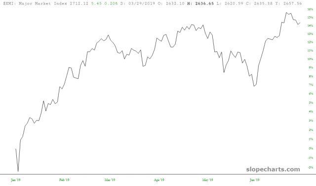Major Market Index 15%