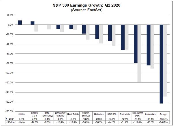 SPY-Earnings Growth Chart