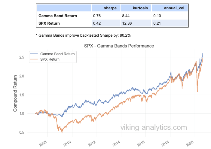Band Gamma/SPX Returns