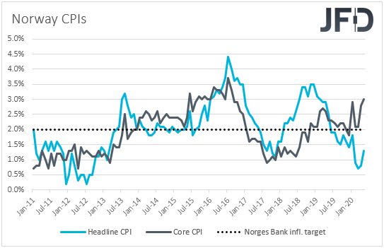 Norway CPIs inflation