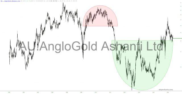 AngloGold Ashanti Ltd Chart