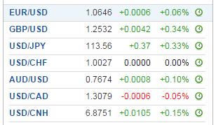 USD vs Currency Majors