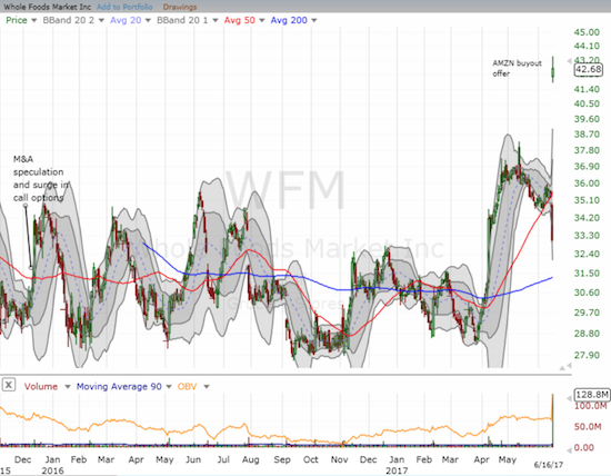WFM completes breakout from extended consolidation period