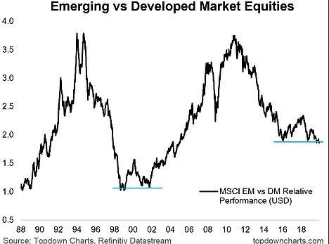 Emerging Vs Developed Market Equities