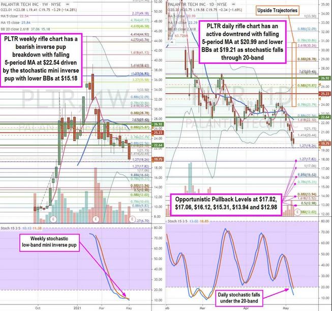 Palantir Tech Stock Chart