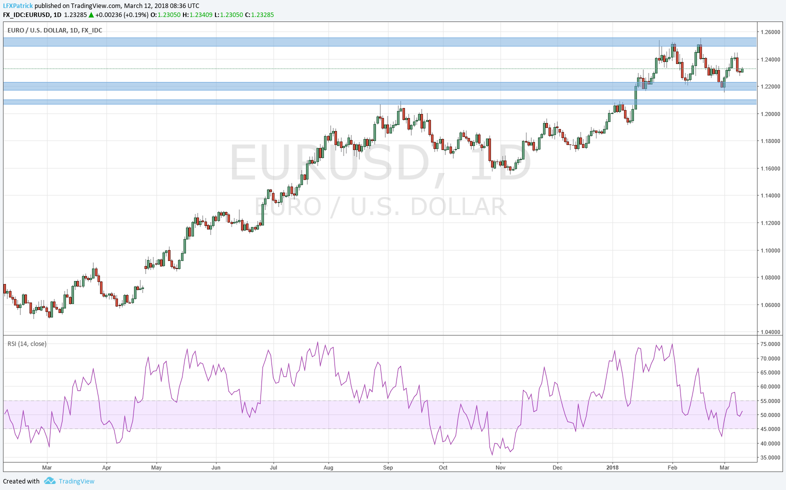 Euro/US Dollar 1 Day FX IDC