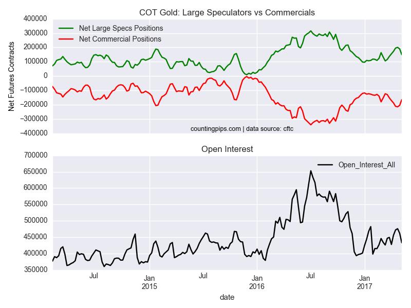 COT Gold large Speculators Vs Commercials