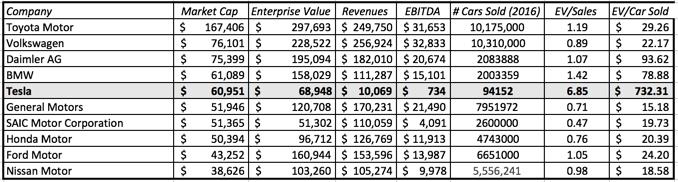 Table Car Companies