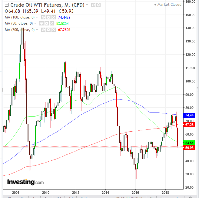 Oil Monthly 2007-2018
